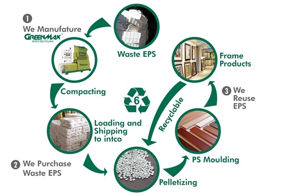How To Recycle Greenmax Styrofoam Densifiers Styrofoam Compactorgreenmax Styrofoam Densifiers Styrofoam Compactor